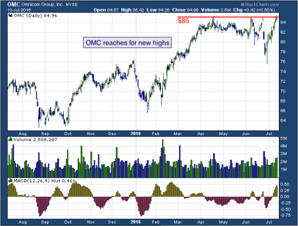 OMC reaches for new highs