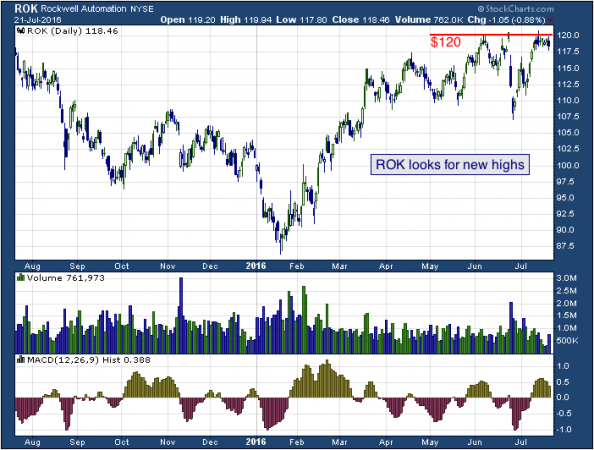 1-year chart of Rockwell (NYSE: ROK)