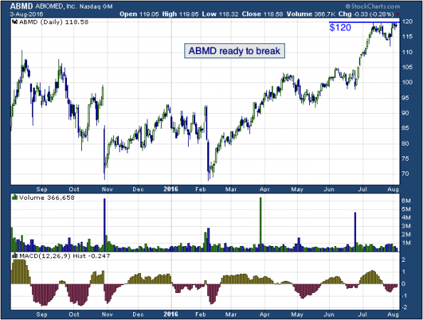 1-year chart of ABIOMED (NASDAQ: ABMD)