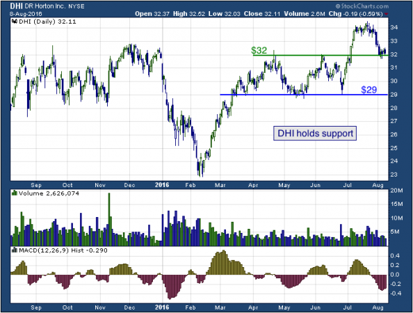 1-year chart of D.R. (NYSE: DHI)