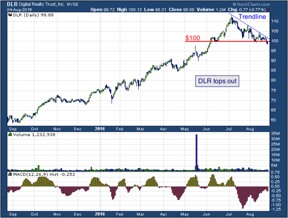 1-year chart of Digital (NYSE: DLR)