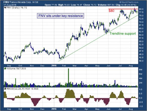 1-year chart of Franco (NYSE: FNV)