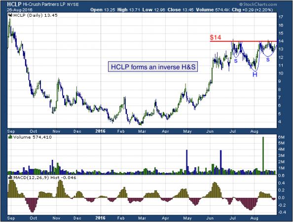 1-year chart of Hi-Crush (NYSE: HCLP)