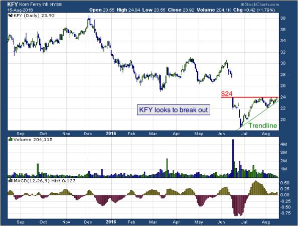 1-year chart of Korn (NYSE: KFY)