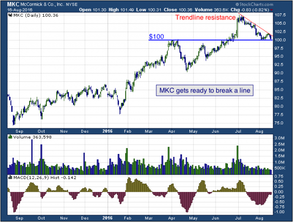 1-year chart of McCormick (NYSE: MKC)