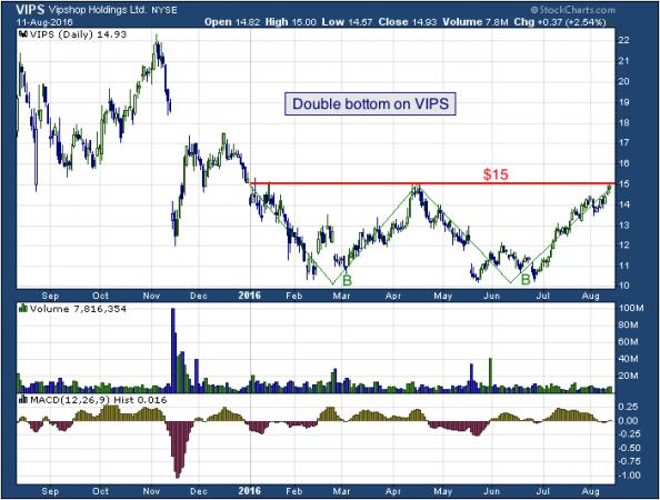 1-year chart of Vipshop (NYSE: VIPS)