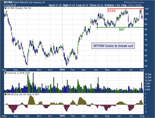 1-year chart of Wynn (NASDAQ: WYNN)
