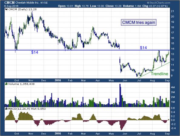 1-year chart of Cheetah (NYSE: CMCM)