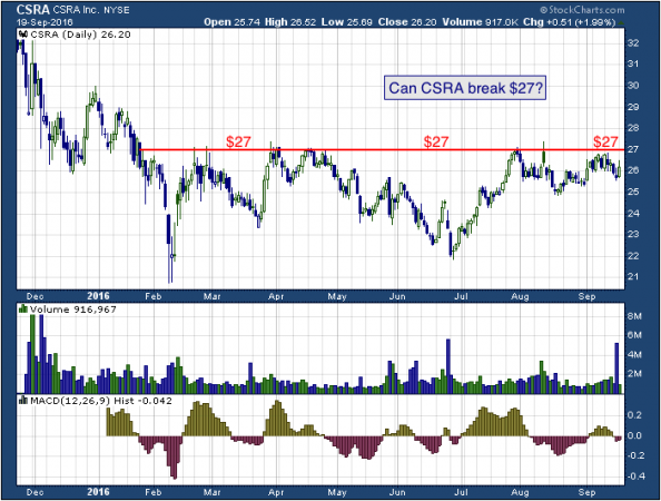 10-month chart of CSRA (NYSE: CSRA)
