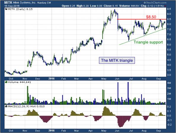 1-year chart of Mitek (NASDAQ: MITK)