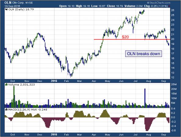 1-year chart of Olin (NYSE: OLN)