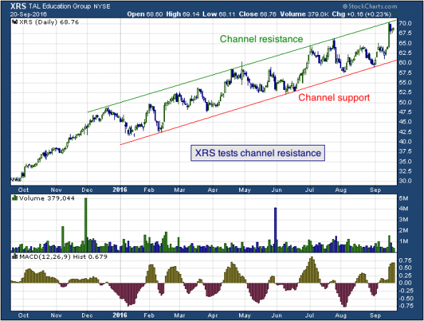 1-year chart of TAL (NYSE: XRS)