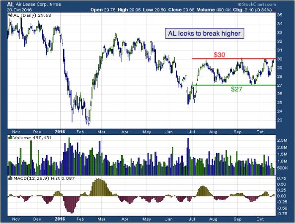 1-year chart of Air (NYSE: AL)