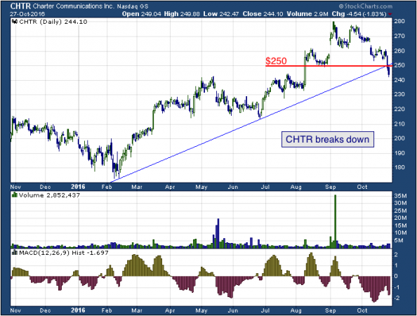 1-year chart of Charter (NASDAQ: CHTR)