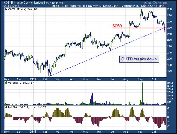 1-year chart of Charter (NASDAQ: CHTR)