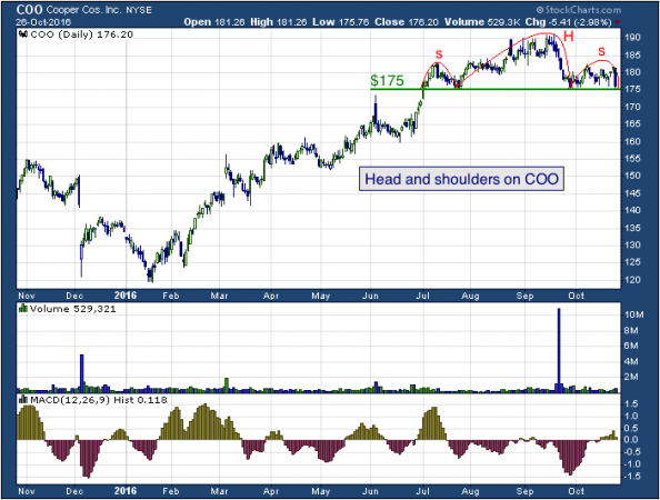 1-year chart of Cooper (NYSE: COO)