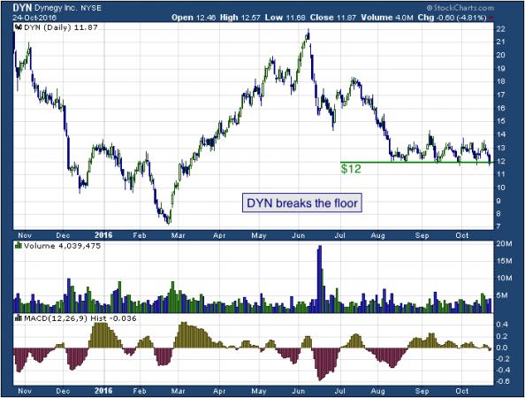 1-year chart of Dynegy (NYSE: DYN)
