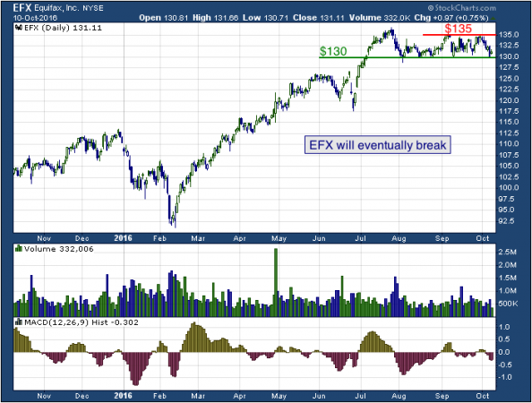 1-year chart of Equifax (NYSE: EFX)