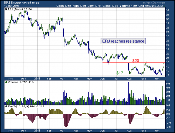 1-year chart of Embraer (NYSE: ERJ)