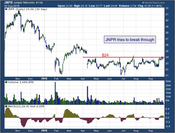 1-year chart of Juniper (NYSE: JNPR)