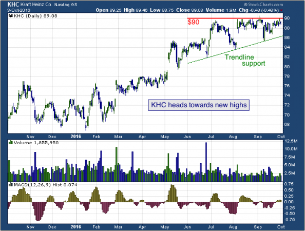 1-year chart of Kraft (NASDAQ: KHC)