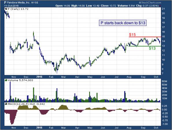 1-year chart of Pandora (NYSE: P)