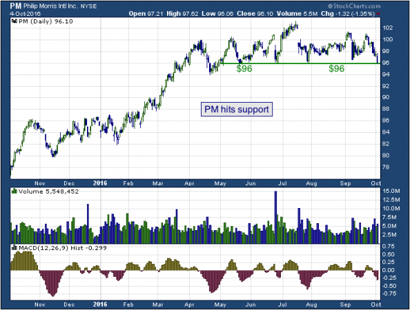 1-year chart of Philip (NYSE: PM)