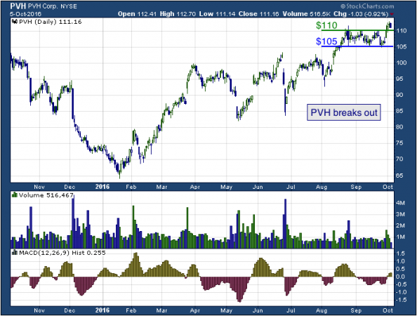 1-year chart of PVH (NYSE: PVH)