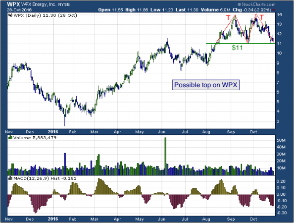 1-year chart of WPX (NYSE: WPX)