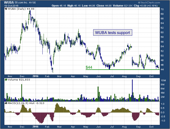 1-year chart of 58 (NYSE: WUBA)