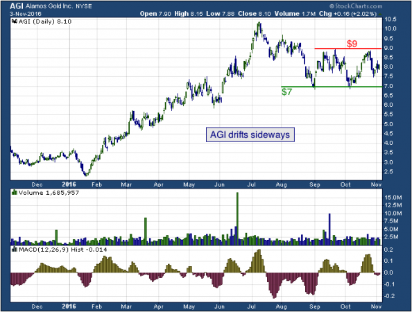 1-year chart of Alamos (NYSE: AGI)