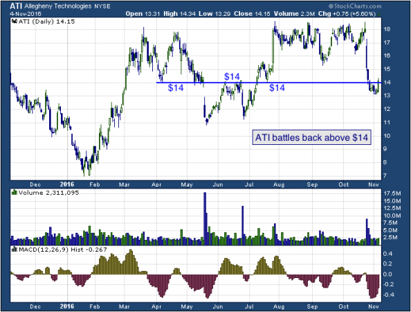 1-year chart of Allegheny (NYSE: ATI)