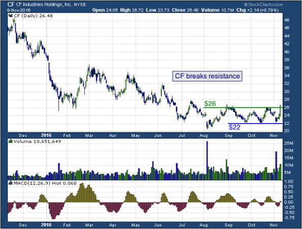 1-year chart of CF (NYSE: CF)
