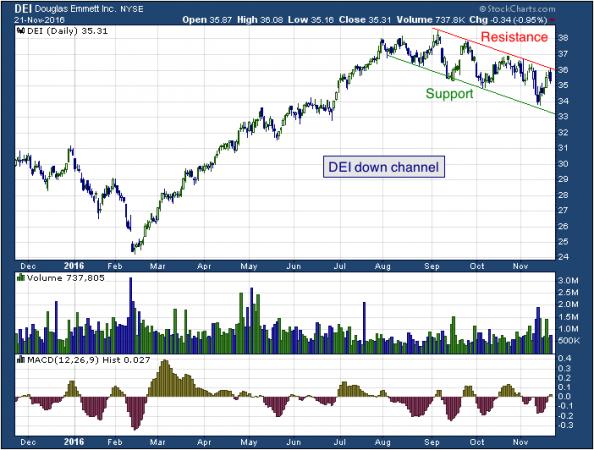 1-year chart of Douglas (NYSE: DEI)