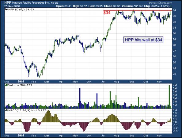 1-year chart of Hudson (NYSE: HPP)