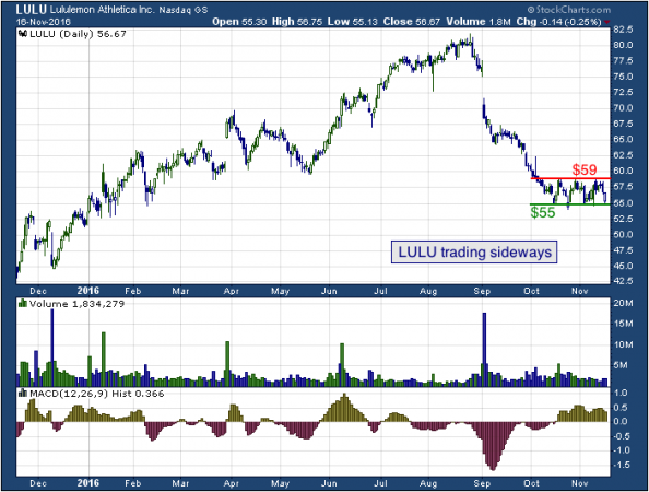 1-year chart of Lululemon (NASDAQ: LULU)