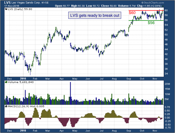 1-year chart of Las Vegas (NYSE: LVS)