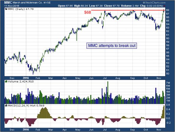 1-year chart of Marsh (NYSE: MMC)