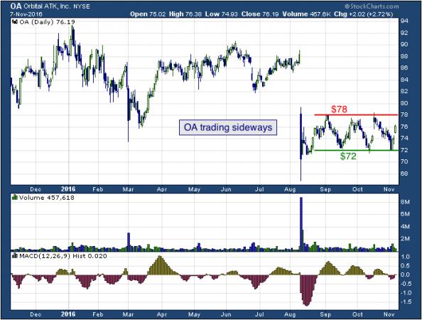 1-year chart of Alamos (NYSE: OA)