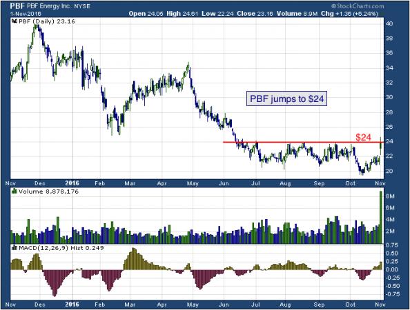 1-year chart of PBF (NYSE: PBF)
