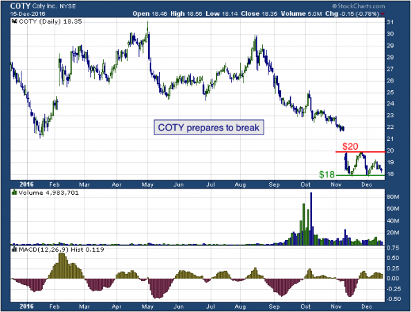 1-year chart of Coty (NYSE: COTY)