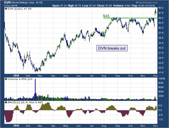 1-year chart of Devon (NYSE: DVN)