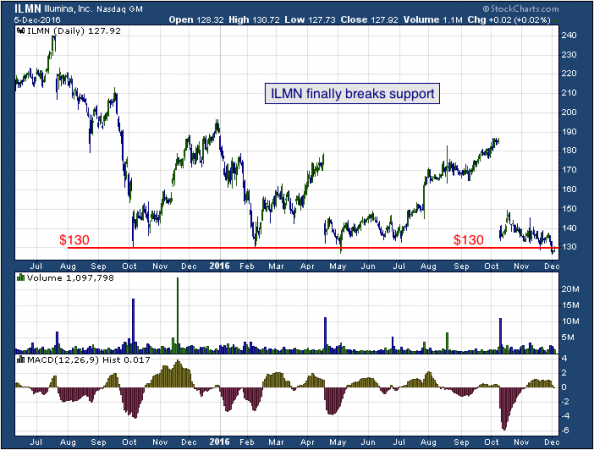18-month chart of Illumina (NASDAQ: ILMN)