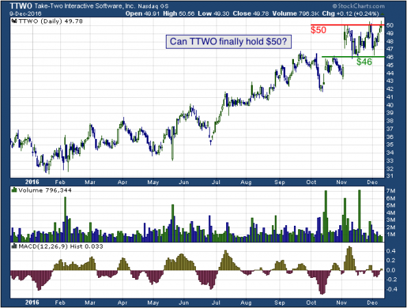 1-year chart of Take-Two (NASDAQ: TTWO)