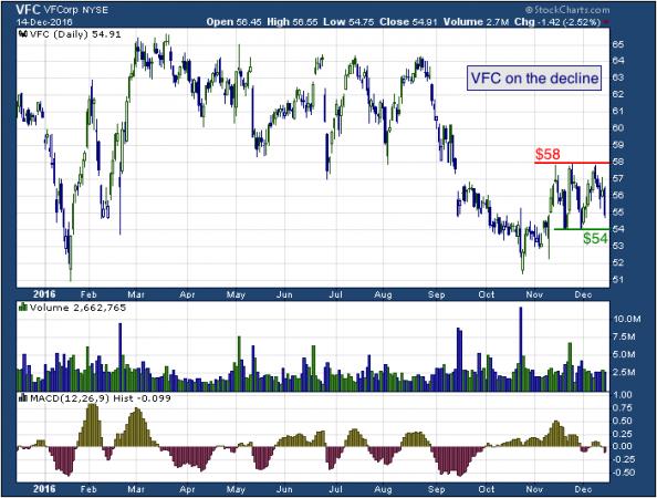 1-year chart of V.F. (NYSE: VFC)