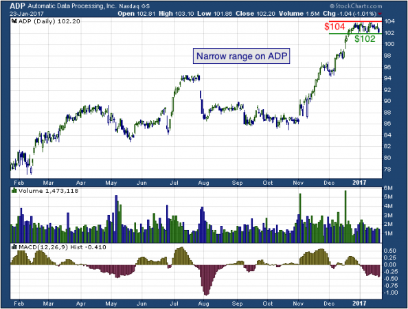 1-year chart of Automatic (NASDAQ: ADP)