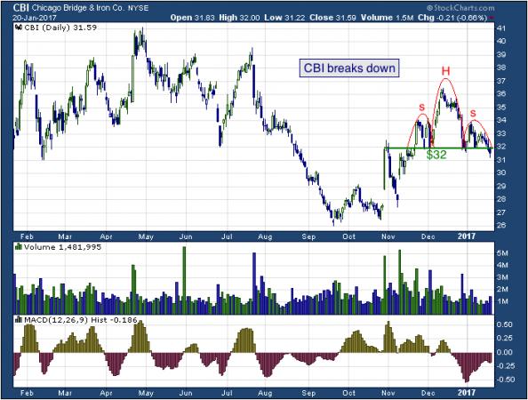 1-year chart of Chicago (NYSE: CBI)