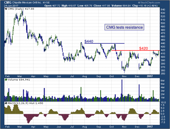 1-year chart of Chipotle (NYSE: CMG)