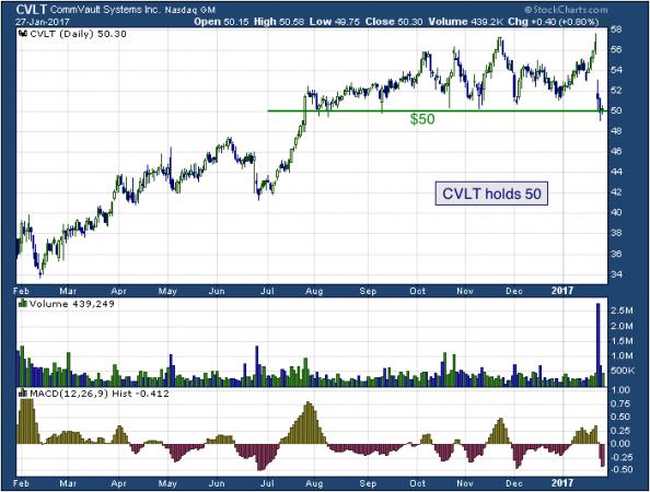 1-year chart of Commvault (NASDAQ: CVLT)