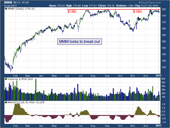 1-year chart of 3M (NYSE: MMM)